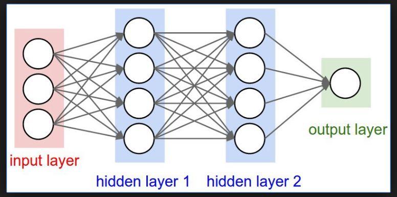 Hidden layers 1 (i2tutorials)