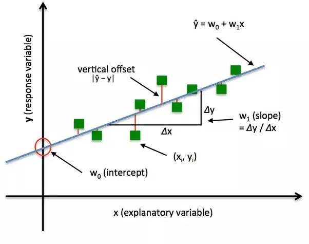 Loss Functions 1 (i2tutorials)