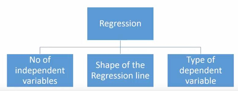Types of regression techniques 1 (i2tutorials)