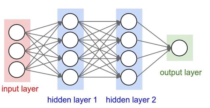 Deep learning 8 (i2tutorials)