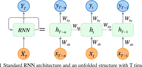 What Is The Difference Between Bidirectional Rnn And Rnn I2tutorials