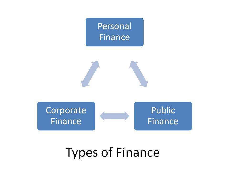 TYPES OF FINANCE (i2tutorials)