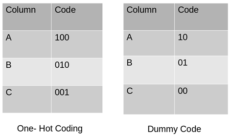 All about Categorical Variable Encoding