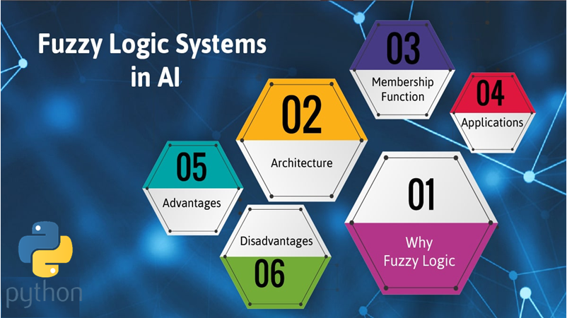 Artificial Intelligence - Fuzzy Logic Systems