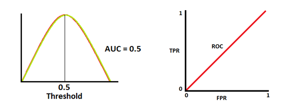 AUC-ROC Curve- it's importance in Machine Learning