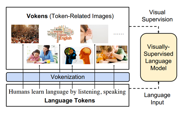 """Vokenization"""" and its importance in NLP"""